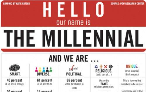 Are screwed millennials Millennials are
